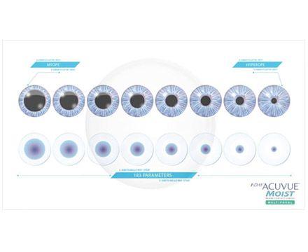 Tecnología Máscaras Luyando Opticos